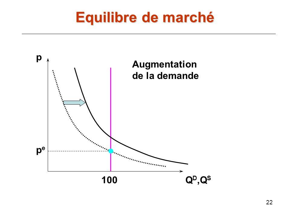 22 p Q D,Q S pepe 100 Augmentation de la demande Equilibre de marché