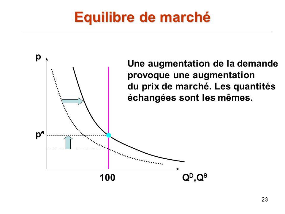 23 p Q D,Q S pepe 100 Une augmentation de la demande provoque une augmentation du prix de marché. Les quantités échangées sont les mêmes. Equilibre de