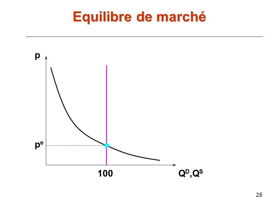25 p Q D,Q S pepe 100 Equilibre de marché