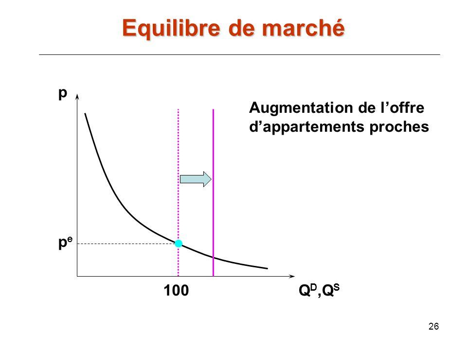 26 p Q D,Q S 100 Augmentation de loffre dappartements proches pepe Equilibre de marché