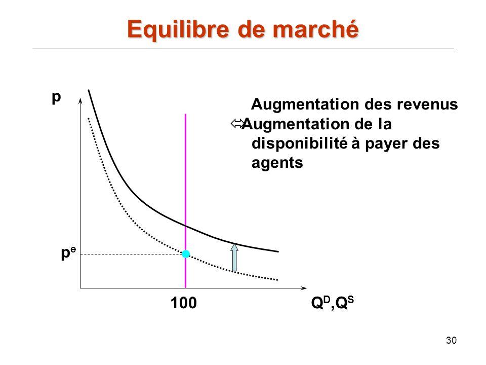 30 p Q D,Q S pepe 100 Augmentation des revenus Augmentation de la disponibilité à payer des agents Equilibre de marché