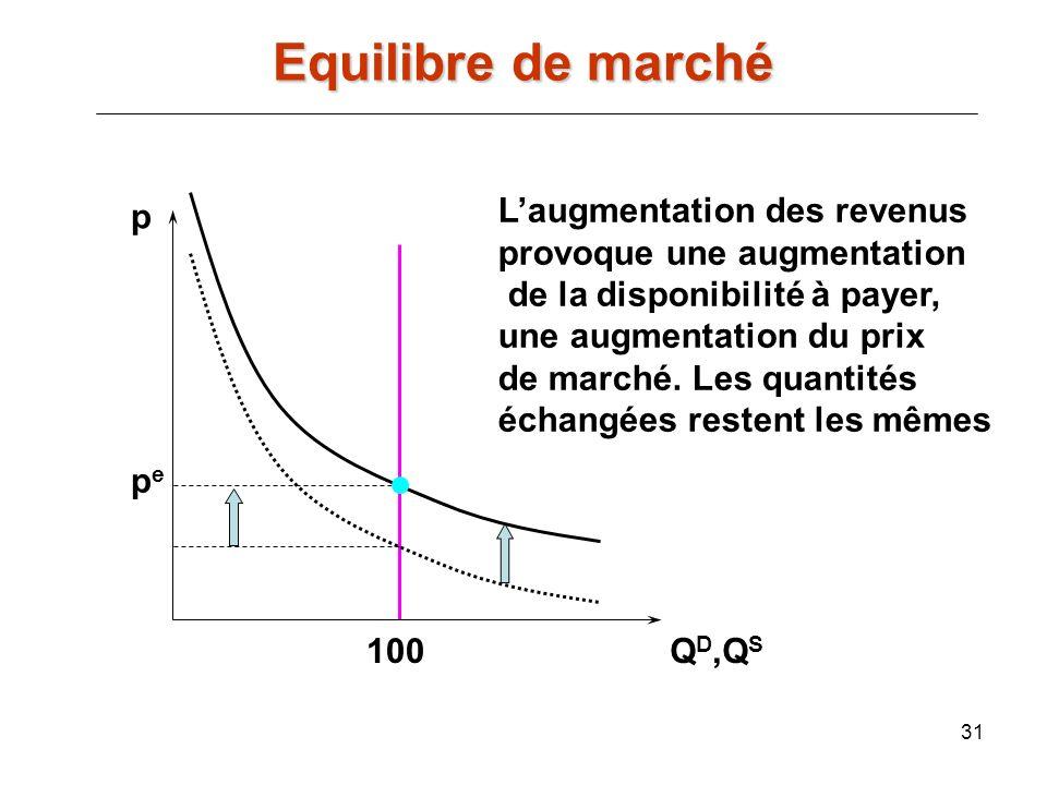 31 p Q D,Q S pepe 100 Laugmentation des revenus provoque une augmentation de la disponibilité à payer, une augmentation du prix de marché. Les quantit