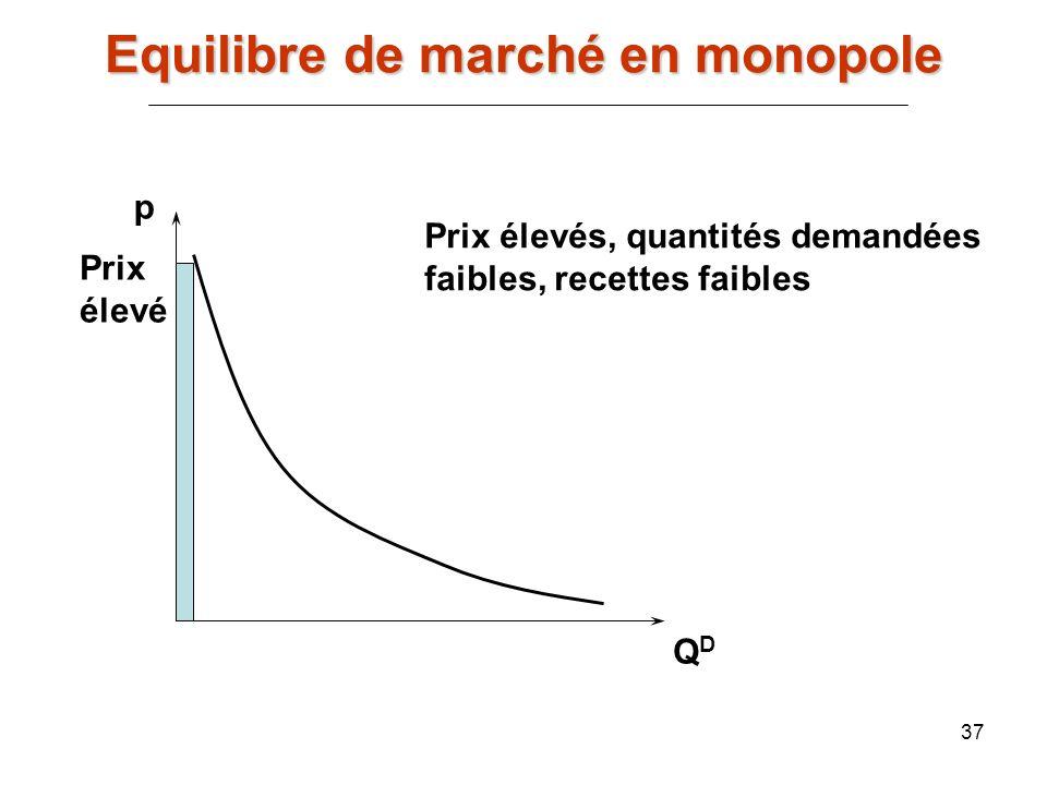 37 p QDQD Prix élevé Prix élevés, quantités demandées faibles, recettes faibles Equilibre de marché en monopole