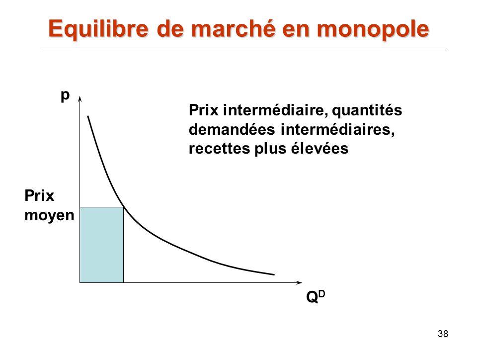 38 p QDQD Prix moyen Prix intermédiaire, quantités demandées intermédiaires, recettes plus élevées Equilibre de marché en monopole