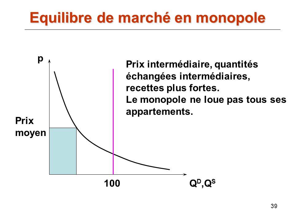 39 p Q D,Q S Prix intermédiaire, quantités échangées intermédiaires, recettes plus fortes. Le monopole ne loue pas tous ses appartements. 100 Equilibr