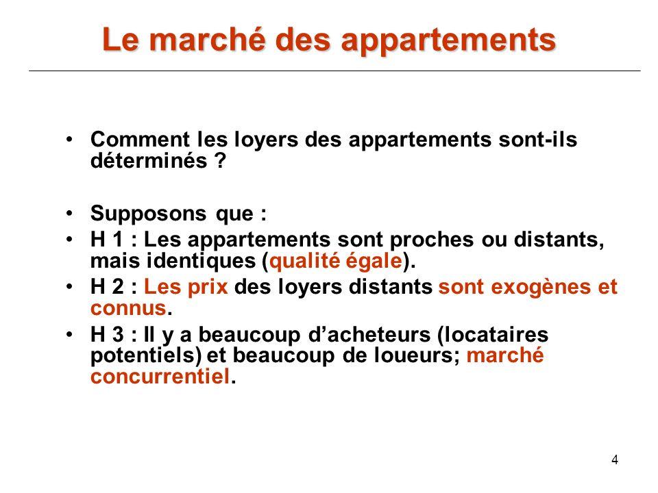 4 Comment les loyers des appartements sont-ils déterminés ? Supposons que : H 1 : Les appartements sont proches ou distants, mais identiques (qualité