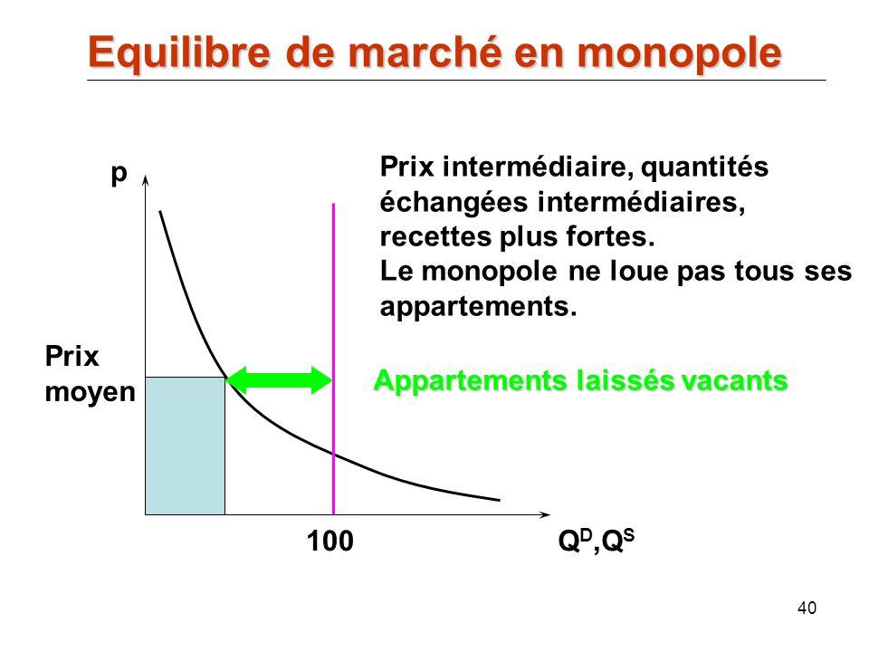 40 p Q D,Q S 100 Appartements laissés vacants Prix intermédiaire, quantités échangées intermédiaires, recettes plus fortes. Le monopole ne loue pas to