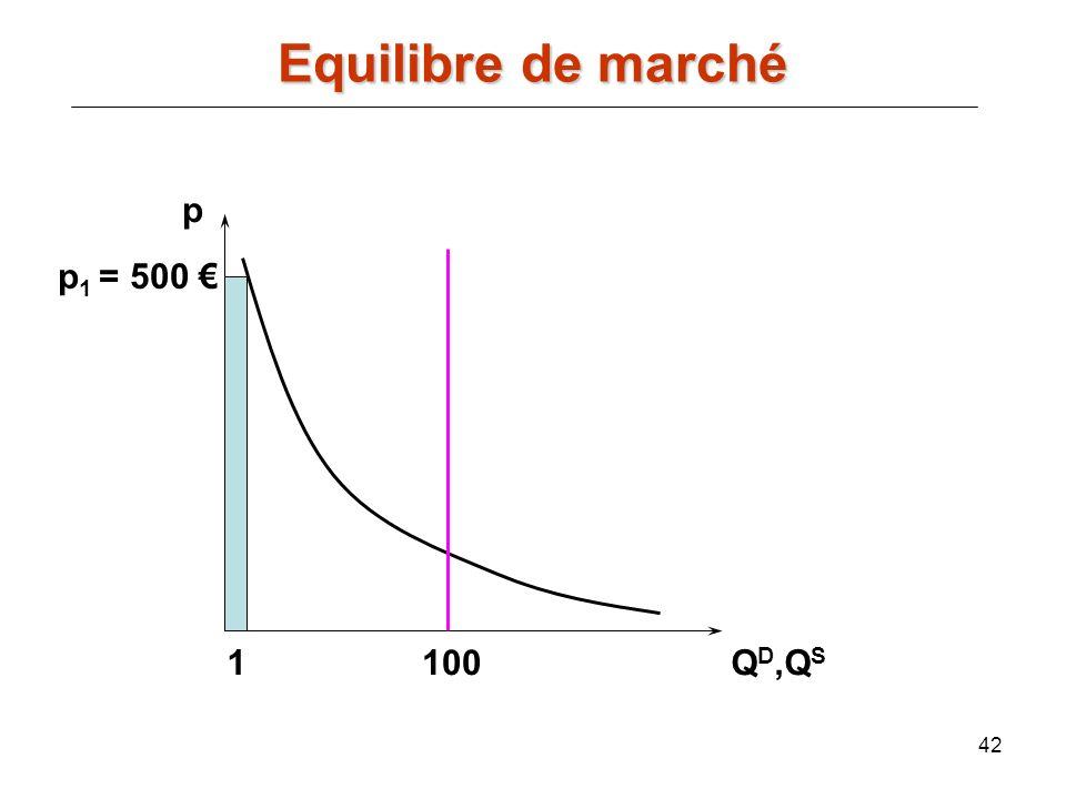 42 p Q D,Q S 100 p 1 = 500 1 Equilibre de marché