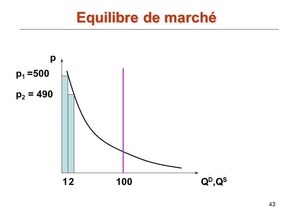 43 p Q D,Q S 100 p 1 =500 p 2 = 490 12 Equilibre de marché