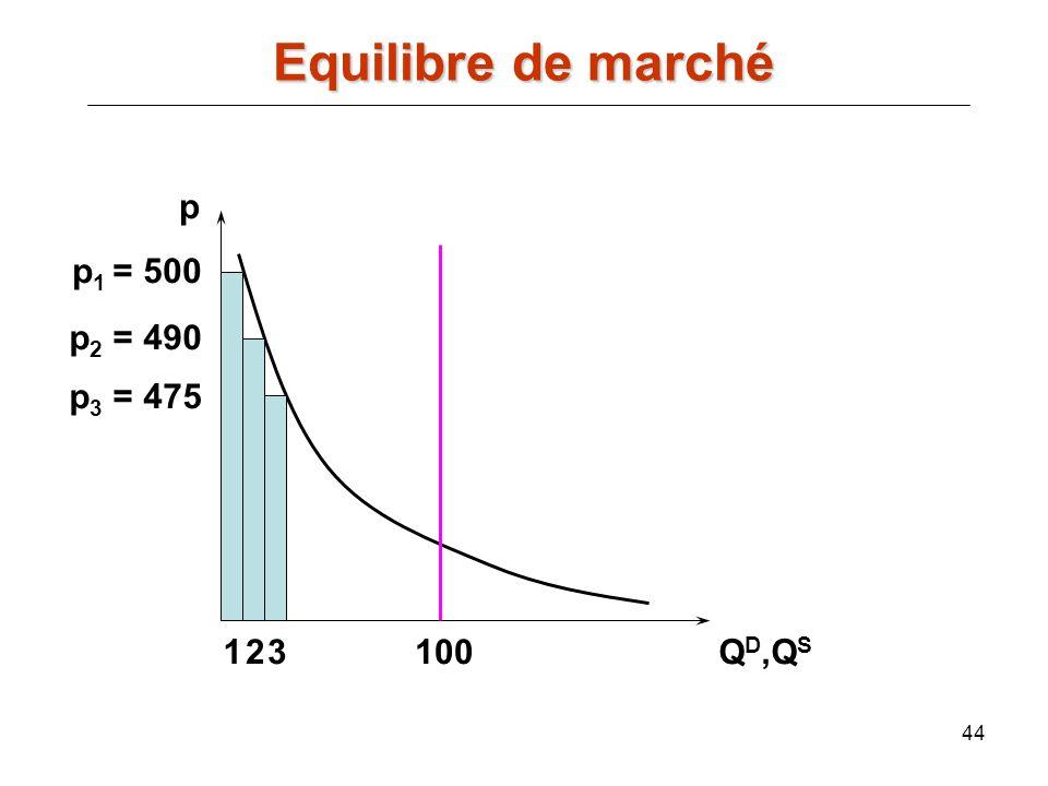 44 p Q D,Q S 100 p 1 = 500 p 2 = 490 12 p 3 = 475 3 Equilibre de marché
