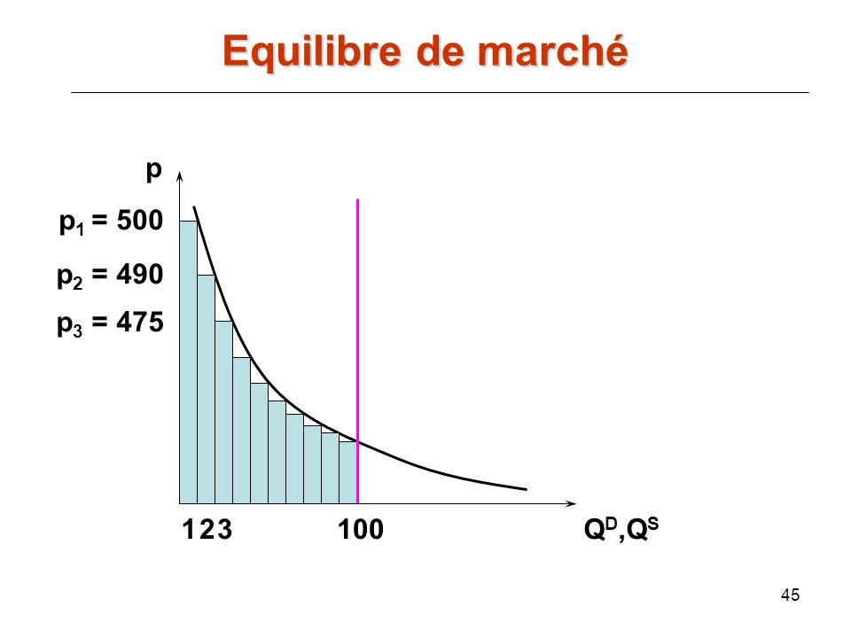 45 p Q D,Q S 100 p 1 = 500 p 2 = 490 12 p 3 = 475 3 Equilibre de marché