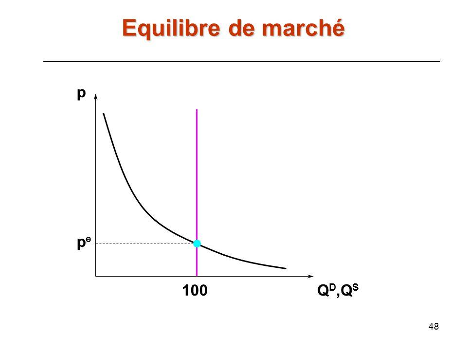 48 p Q D,Q S pepe 100 Equilibre de marché
