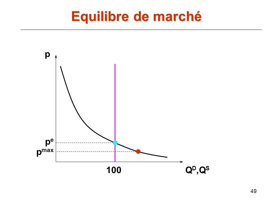 49 p Q D,Q S pepe 100 p max Equilibre de marché