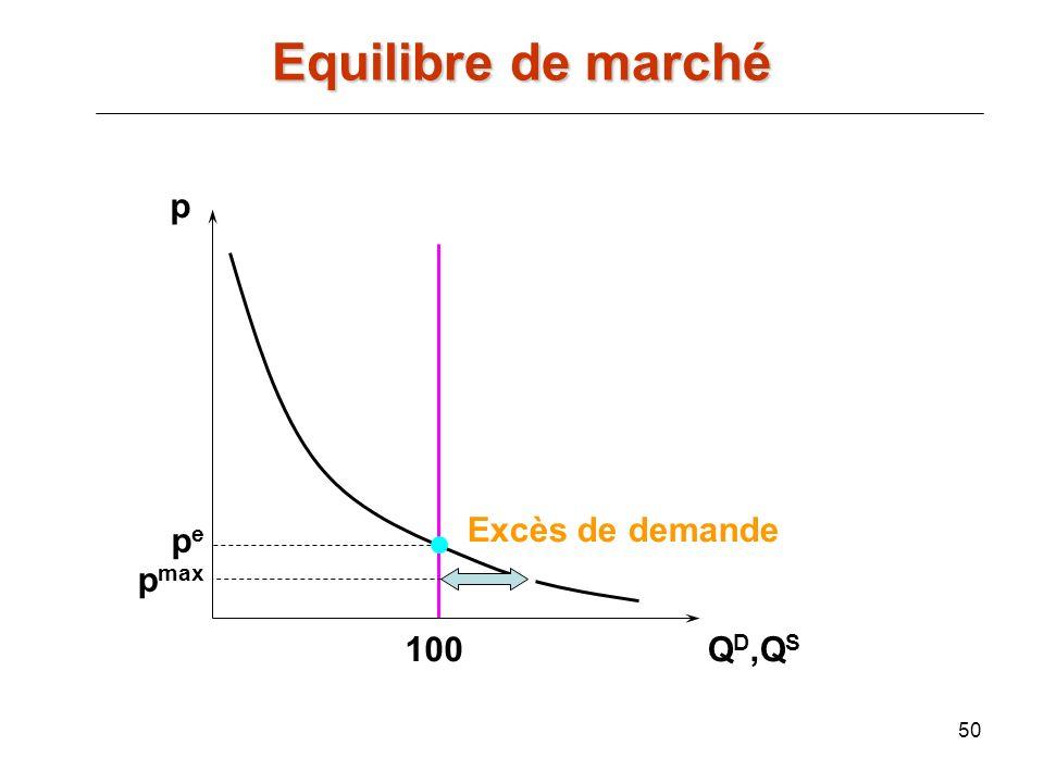 50 p Q D,Q S pepe 100 p max Excès de demande Equilibre de marché