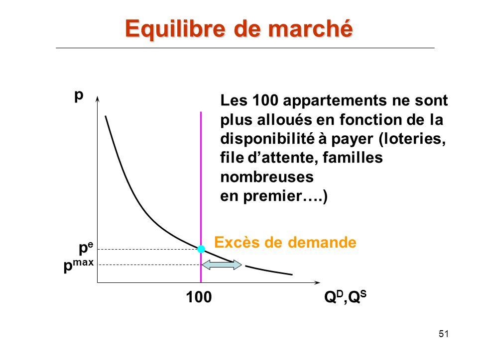 51 p Q D,Q S pepe 100 p max Excès de demande Les 100 appartements ne sont plus alloués en fonction de la disponibilité à payer (loteries, file dattent