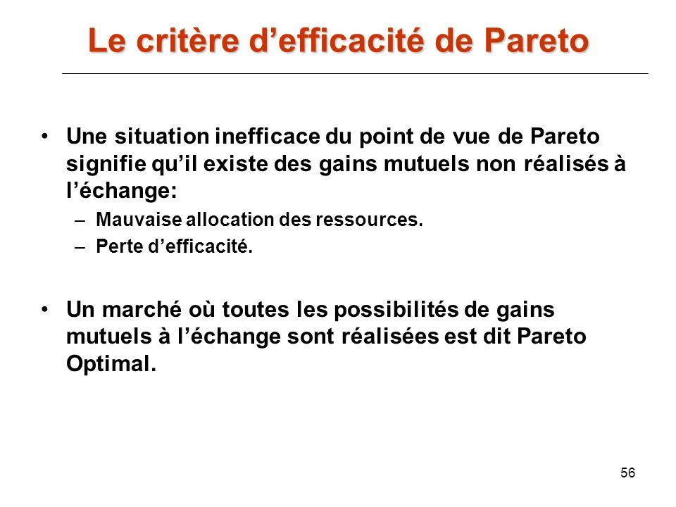 56 Une situation inefficace du point de vue de Pareto signifie quil existe des gains mutuels non réalisés à léchange: –Mauvaise allocation des ressour