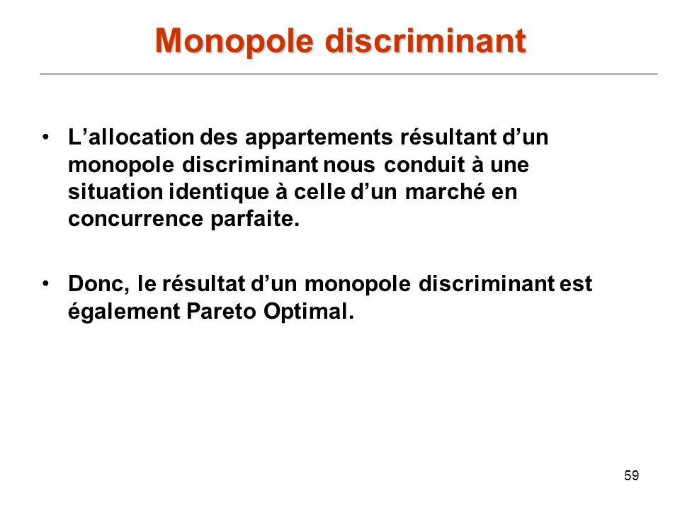 59 Lallocation des appartements résultant dun monopole discriminant nous conduit à une situation identique à celle dun marché en concurrence parfaite.