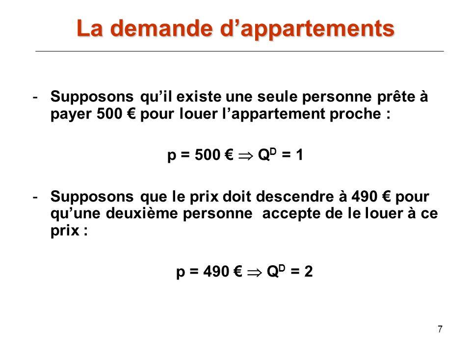 7 -Supposons quil existe une seule personne prête à payer 500 pour louer lappartement proche : p = 500 Q D = 1 -Supposons que le prix doit descendre à