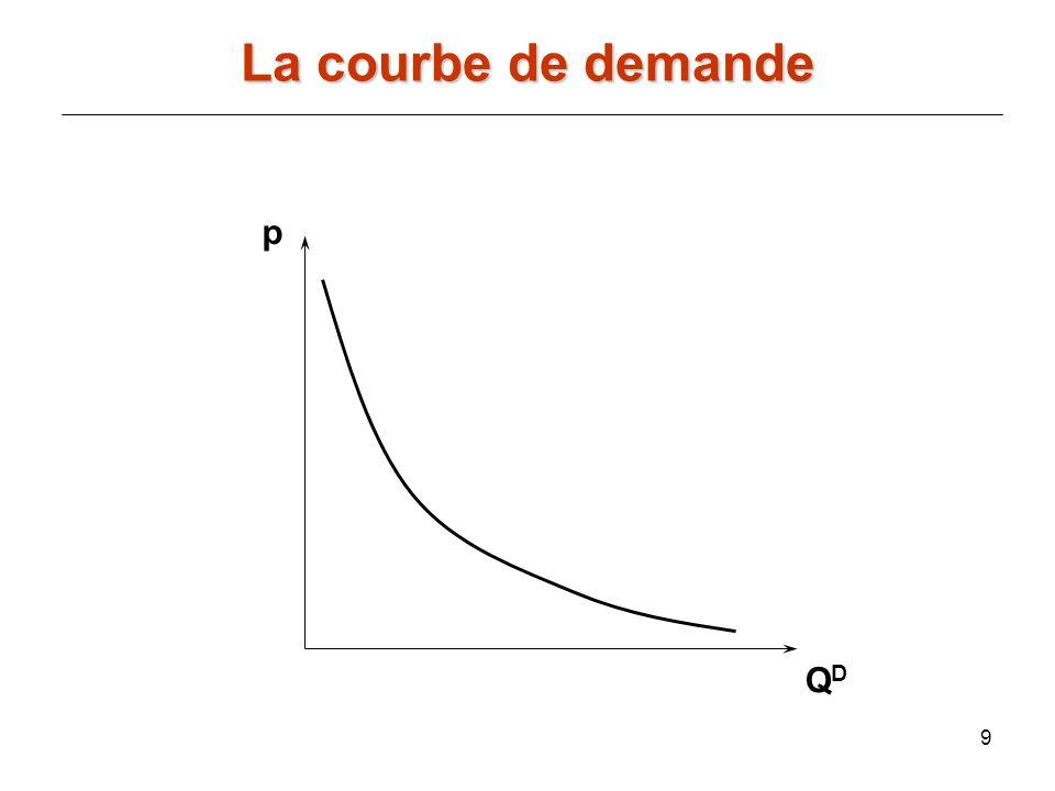9 p QDQD La courbe de demande