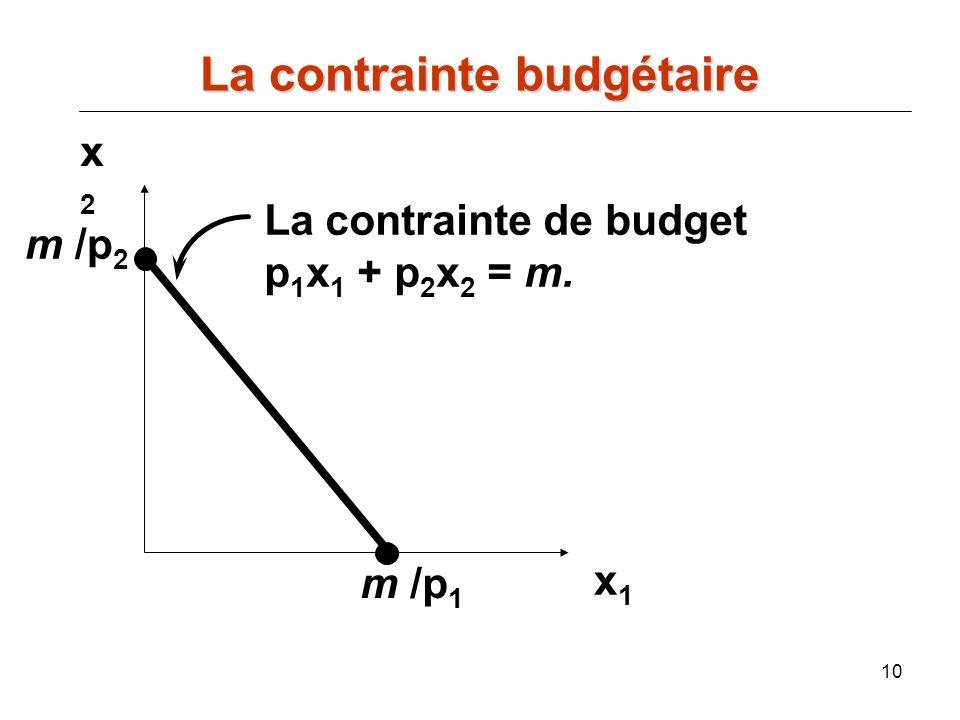 10 x2x2 x1x1 La contrainte de budget p 1 x 1 + p 2 x 2 = m. m /p 2 m /p 1 La contrainte budgétaire