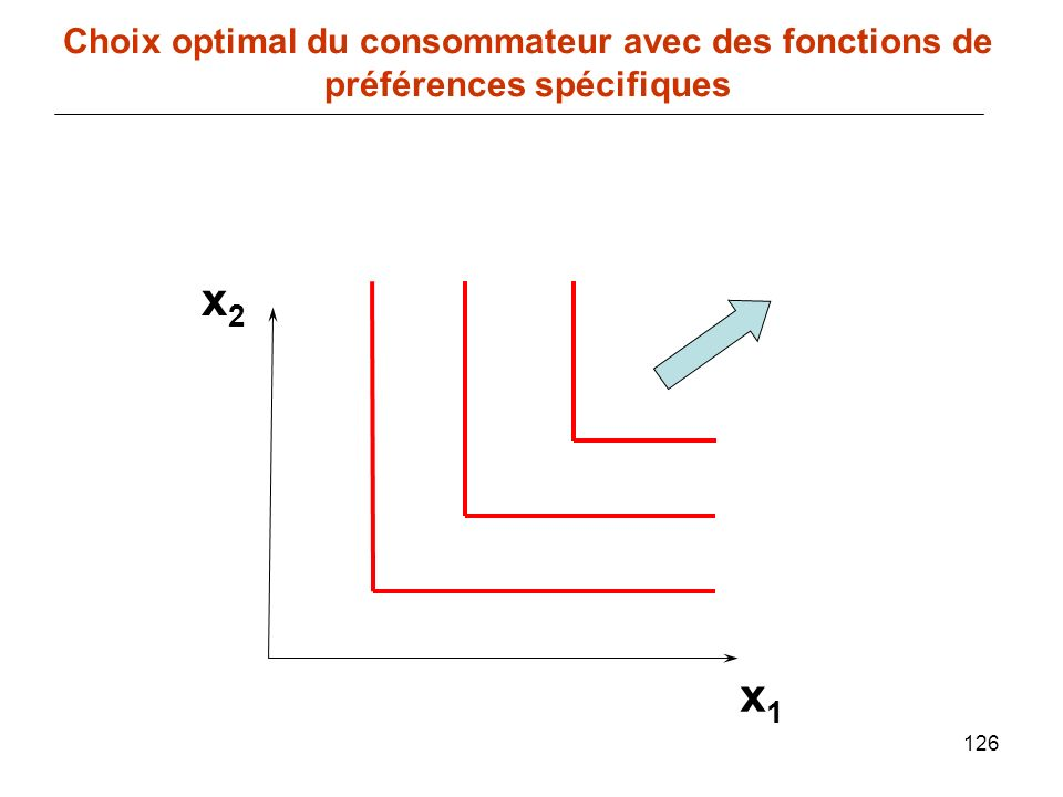 126 x1x1 Choix optimal du consommateur avec des fonctions de préférences spécifiques x2x2