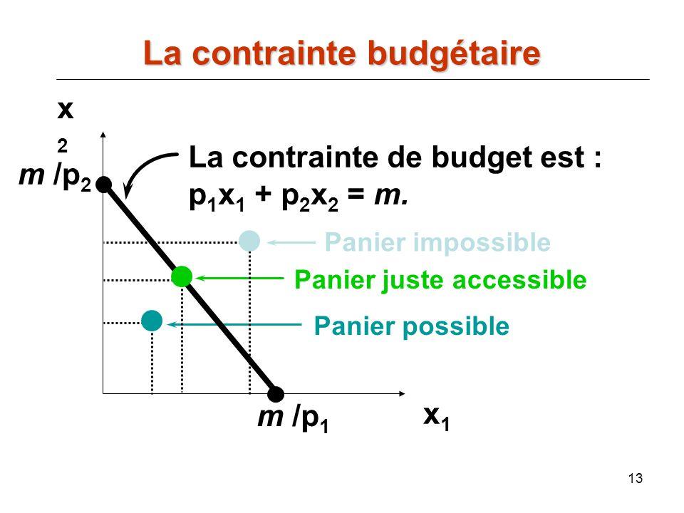13 x2x2 x1x1 La contrainte de budget est : p 1 x 1 + p 2 x 2 = m. m /p 1 Panier possible Panier juste accessible Panier impossible m /p 2 La contraint