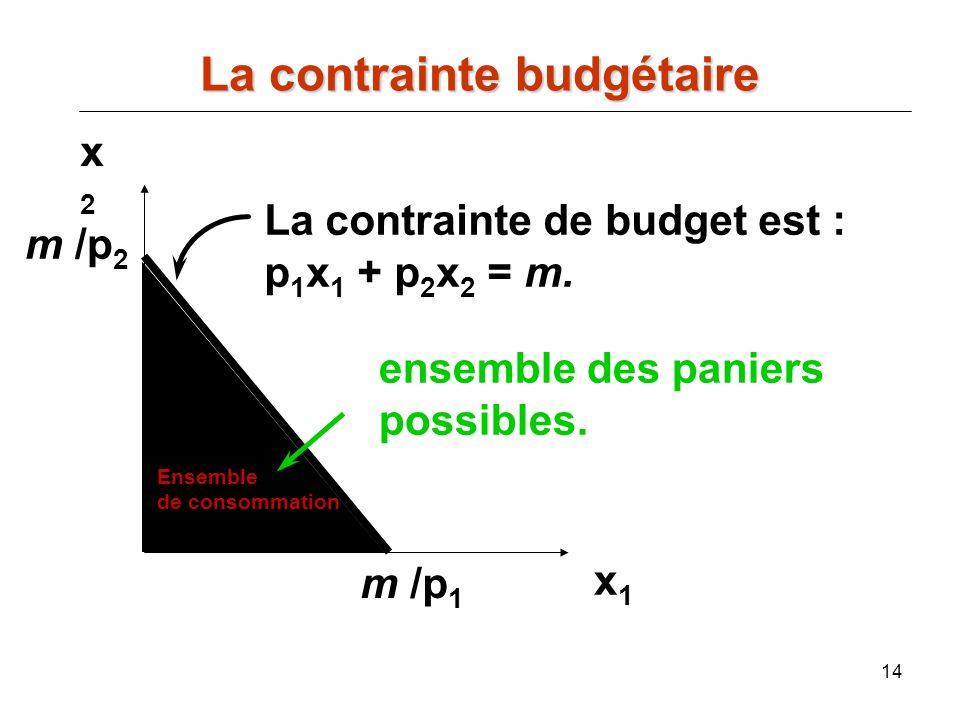 14 x2x2 x1x1 La contrainte de budget est : p 1 x 1 + p 2 x 2 = m. m /p 1 Ensemble de consommation ensemble des paniers possibles. m /p 2 La contrainte