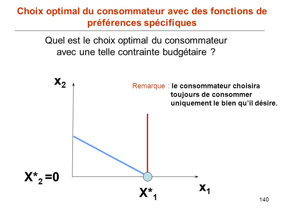 140 x1x1 Choix optimal du consommateur avec des fonctions de préférences spécifiques x2x2 Quel est le choix optimal du consommateur avec une telle con
