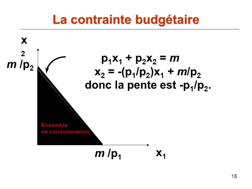 15 x2x2 x1x1 p 1 x 1 + p 2 x 2 = m x 2 = -(p 1 /p 2 )x 1 + m/p 2 donc la pente est -p 1 /p 2. m /p 1 m /p 2 La contrainte budgétaire Ensemble de conso