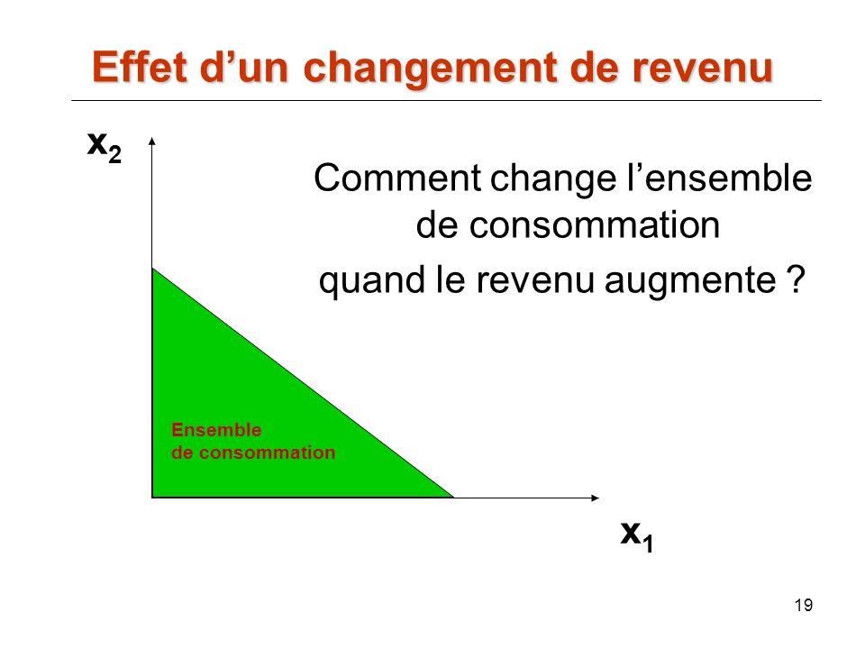 19 x2x2 x1x1 Comment change lensemble de consommation quand le revenu augmente ? Effet dun changement de revenu Ensemble de consommation
