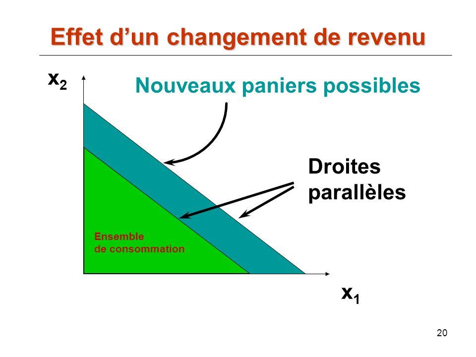 20 Nouveaux paniers possibles x2x2 x1x1 Droites parallèles Effet dun changement de revenu Ensemble de consommation