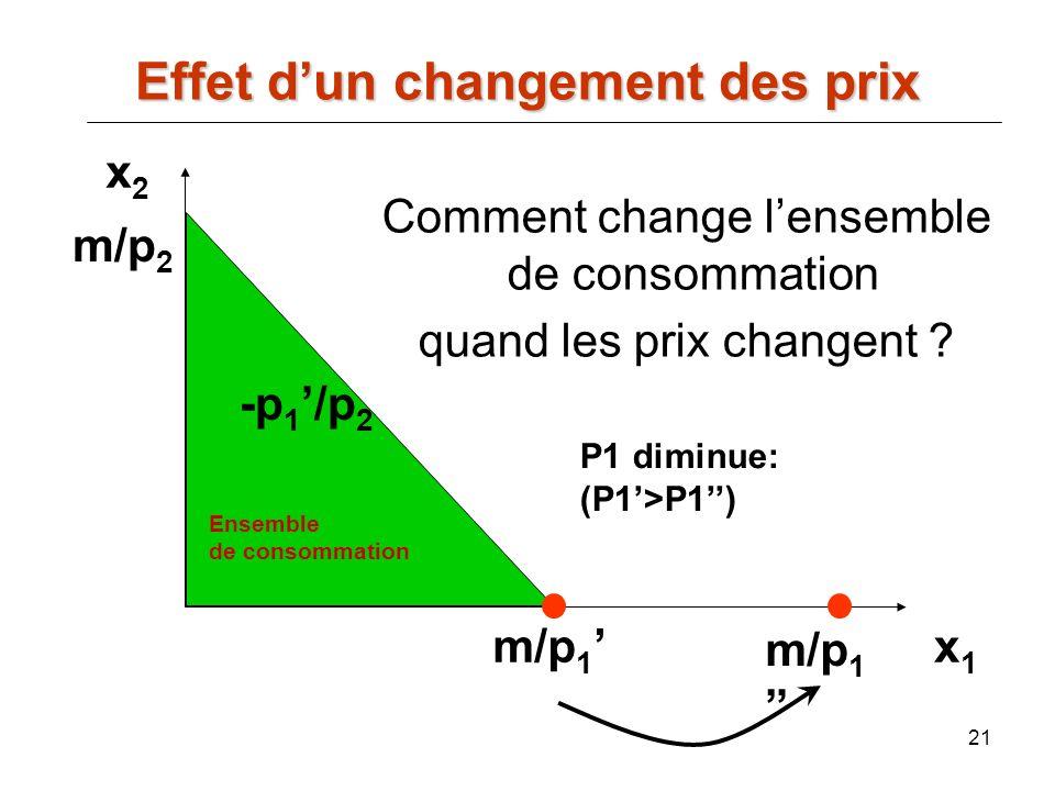21 x2x2 x1x1 m/p 2 m/p 1 -p 1 /p 2 Comment change lensemble de consommation quand les prix changent ? P1 diminue: (P1>P1) Effet dun changement des pri