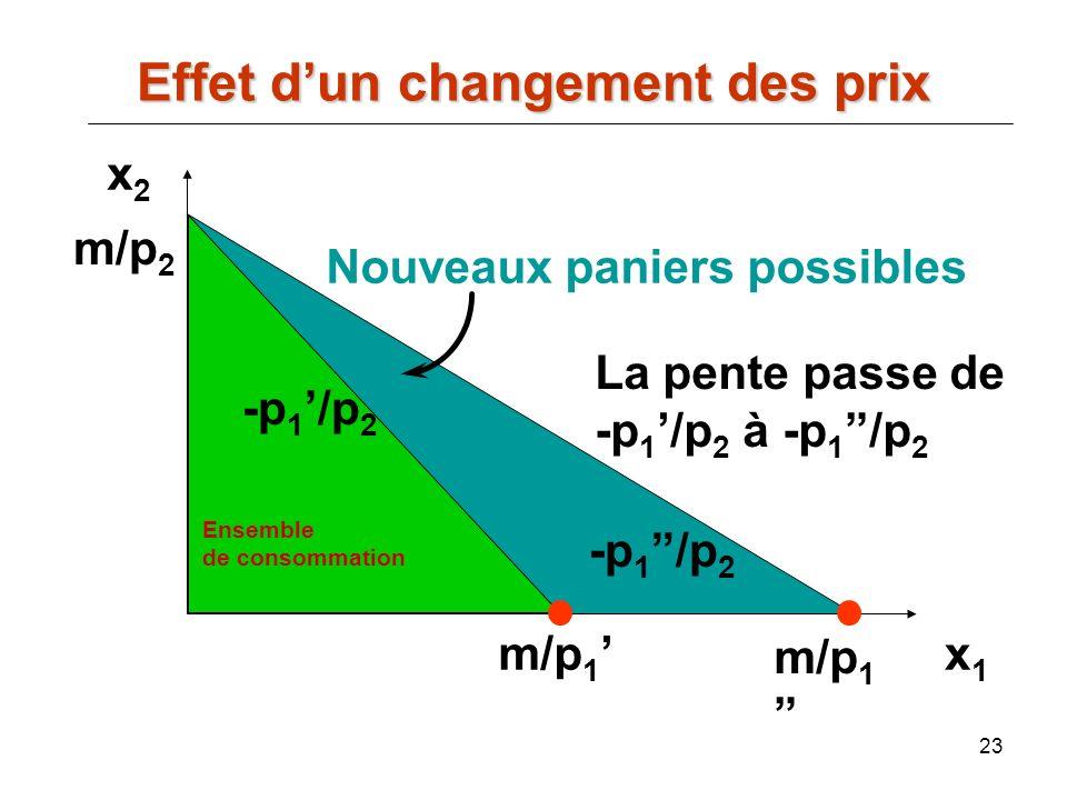 23 x2x2 x1x1 m/p 2 m/p 1 Nouveaux paniers possibles La pente passe de -p 1 /p 2 à -p 1 /p 2 -p 1 /p 2 Effet dun changement des prix Ensemble de consom