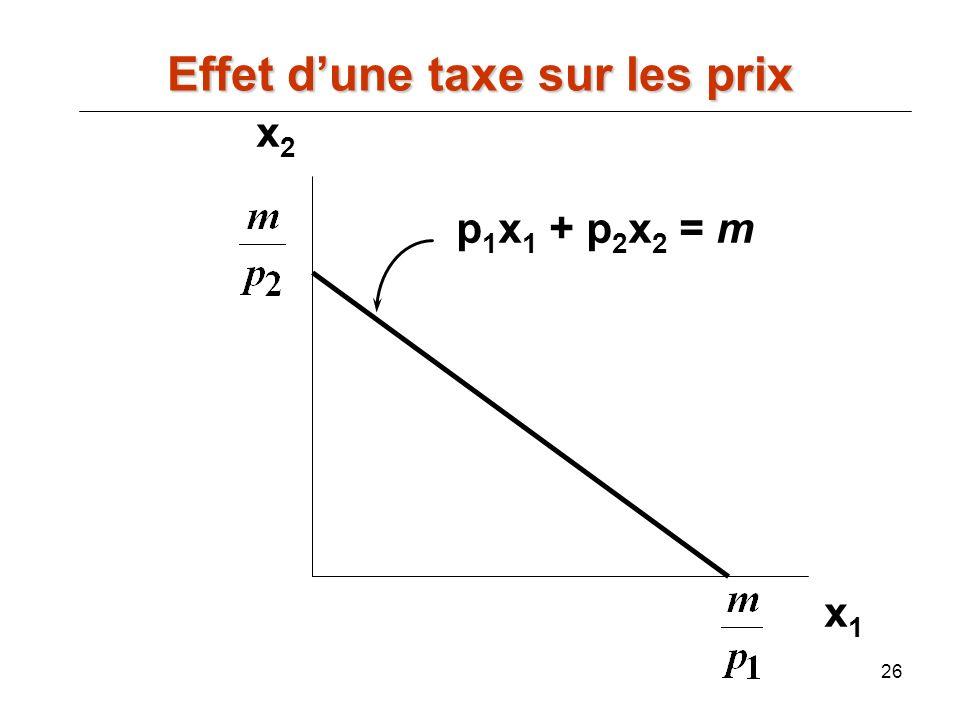 26 x2x2 x1x1 p 1 x 1 + p 2 x 2 = m Effet dune taxe sur les prix