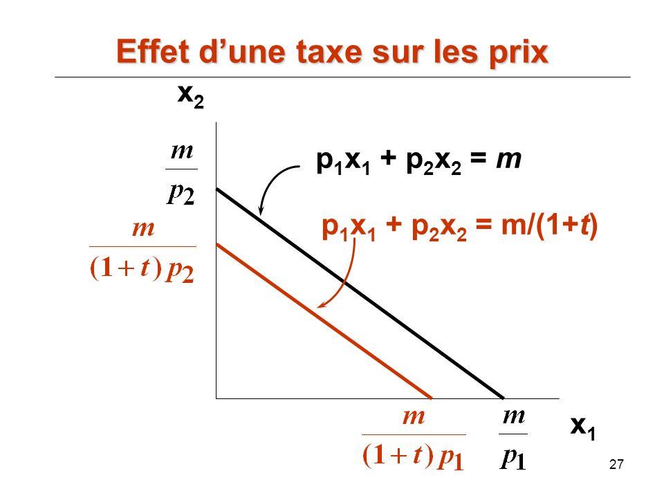 27 x2x2 x1x1 p 1 x 1 + p 2 x 2 = m p 1 x 1 + p 2 x 2 = m/(1+t) Effet dune taxe sur les prix