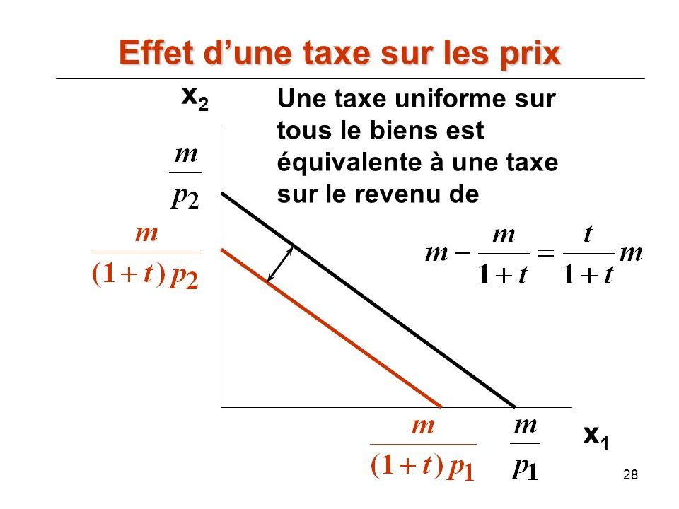 28 x2x2 x1x1 Une taxe uniforme sur tous le biens est équivalente à une taxe sur le revenu de Effet dune taxe sur les prix