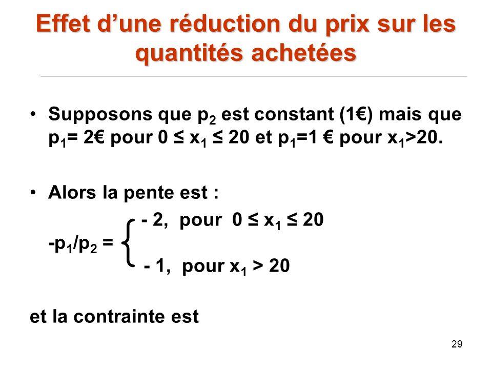 29 Supposons que p 2 est constant (1) mais que p 1 = 2 pour 0 x 1 20 et p 1 =1 pour x 1 >20. Alors la pente est : - 2, pour 0 x 1 20 -p 1 /p 2 = - 1,