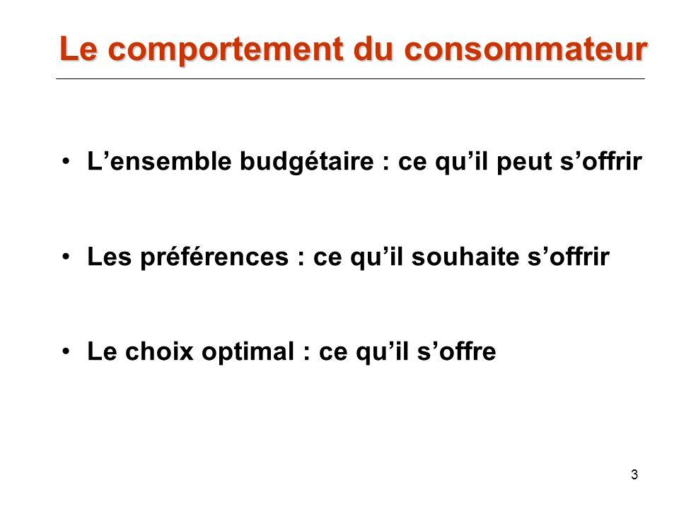 3 Le comportement du consommateur Lensemble budgétaire : ce quil peut soffrir Les préférences : ce quil souhaite soffrir Le choix optimal : ce quil so