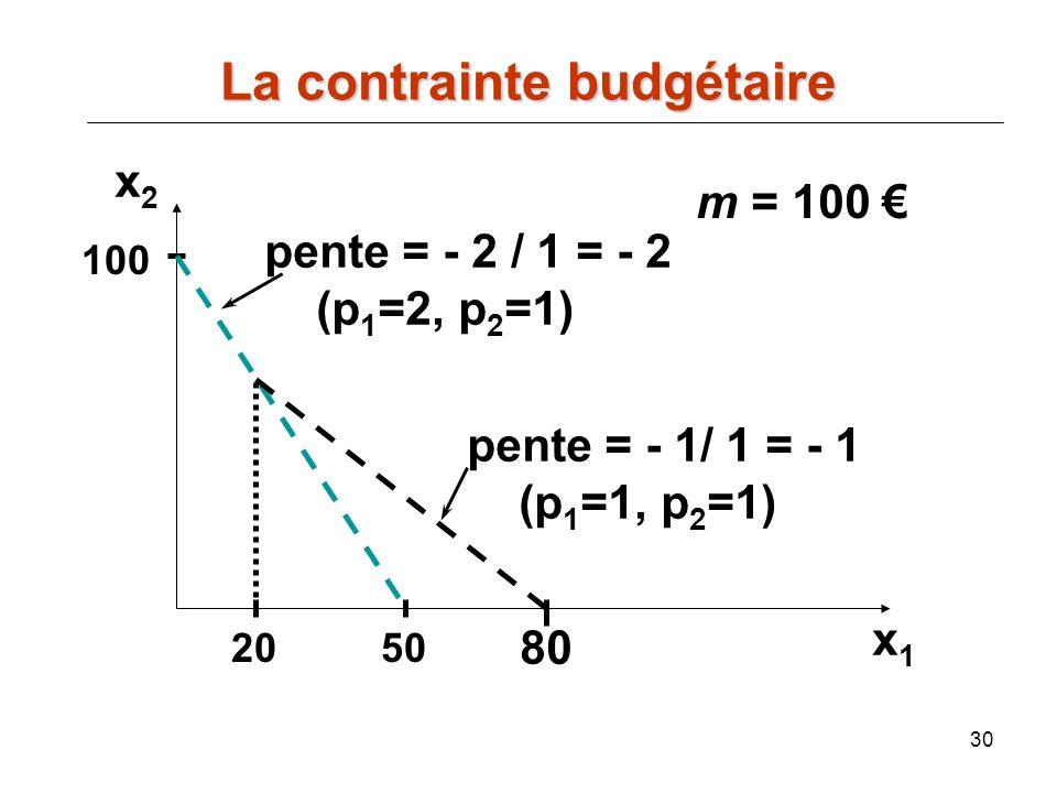 30 m = 100 50 100 20 pente = - 2 / 1 = - 2 (p 1 =2, p 2 =1) pente = - 1/ 1 = - 1 (p 1 =1, p 2 =1) 80 x2x2 x1x1 La contrainte budgétaire