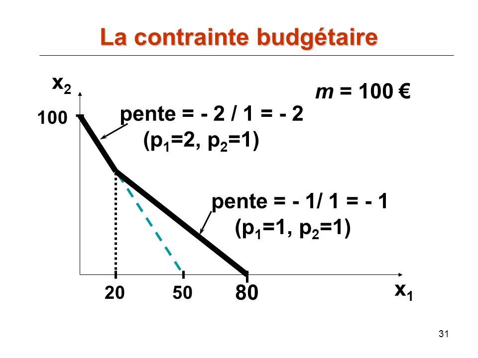 31 m = 100 50 100 20 pente = - 2 / 1 = - 2 (p 1 =2, p 2 =1) pente = - 1/ 1 = - 1 (p 1 =1, p 2 =1) 80 x2x2 x1x1 La contrainte budgétaire