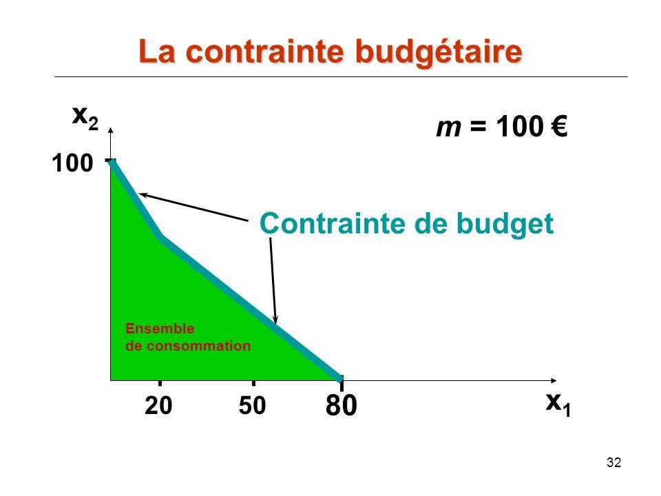 32 m = 100 50 100 20 80 x2x2 x1x1 Contrainte de budget La contrainte budgétaire Ensemble de consommation