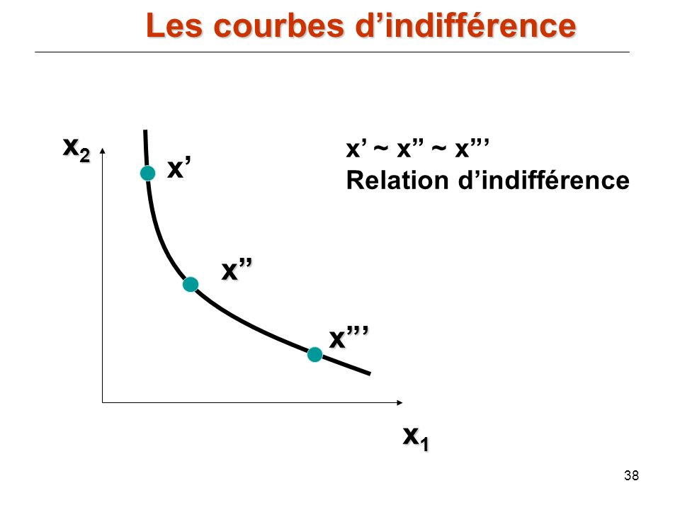 38 x2x2x2x2 x1x1x1x1 x x x ~ x ~ x Relation dindifférence x Les courbes dindifférence