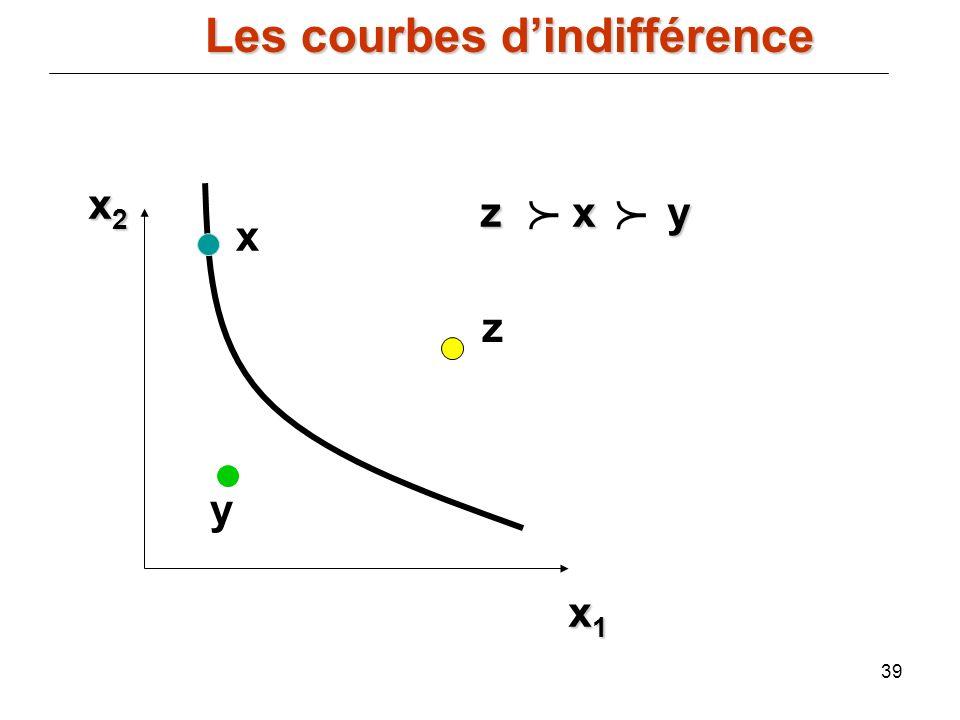 39 x2x2x2x2 x1x1x1x1 zxy z x y x y z Les courbes dindifférence