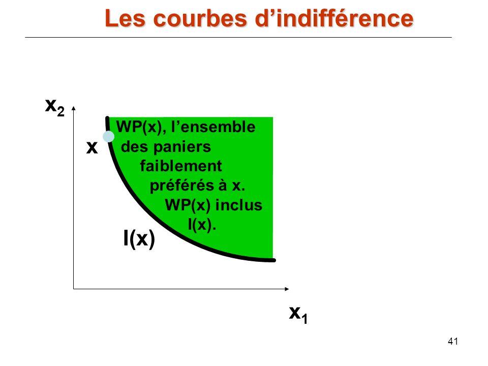 41 x2x2 x1x1 I(x) x WP(x), lensemble des paniers faiblement préférés à x. WP(x) inclus I(x). Les courbes dindifférence