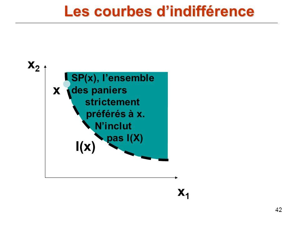 42 x2x2 x1x1 SP(x), lensemble des paniers strictement préférés à x. Ninclut pas l(X) x I(x) Les courbes dindifférence