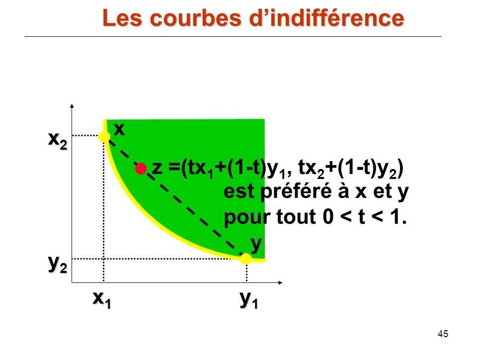 45 x2x2x2x2 y2y2y2y2 x1x1x1x1 y1y1y1y1 x y z =(tx 1 +(1-t)y 1, tx 2 +(1-t)y 2 ) est préféré à x et y pour tout 0 < t < 1. Les courbes dindifférence