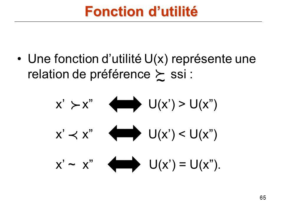 65 ~Une fonction dutilité U(x) représente une relation de préférence ssi : x x U(x) > U(x) x x U(x) < U(x) x ~ x U(x) = U(x). ~ Fonction dutilité