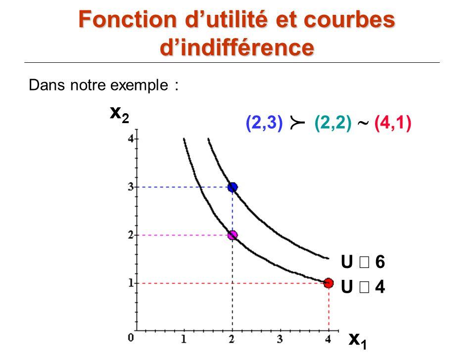 69 U 6 U 4 (2,3) (2,2) (4,1) x1x1 x2x2 Dans notre exemple : Fonction dutilité et courbes dindifférence