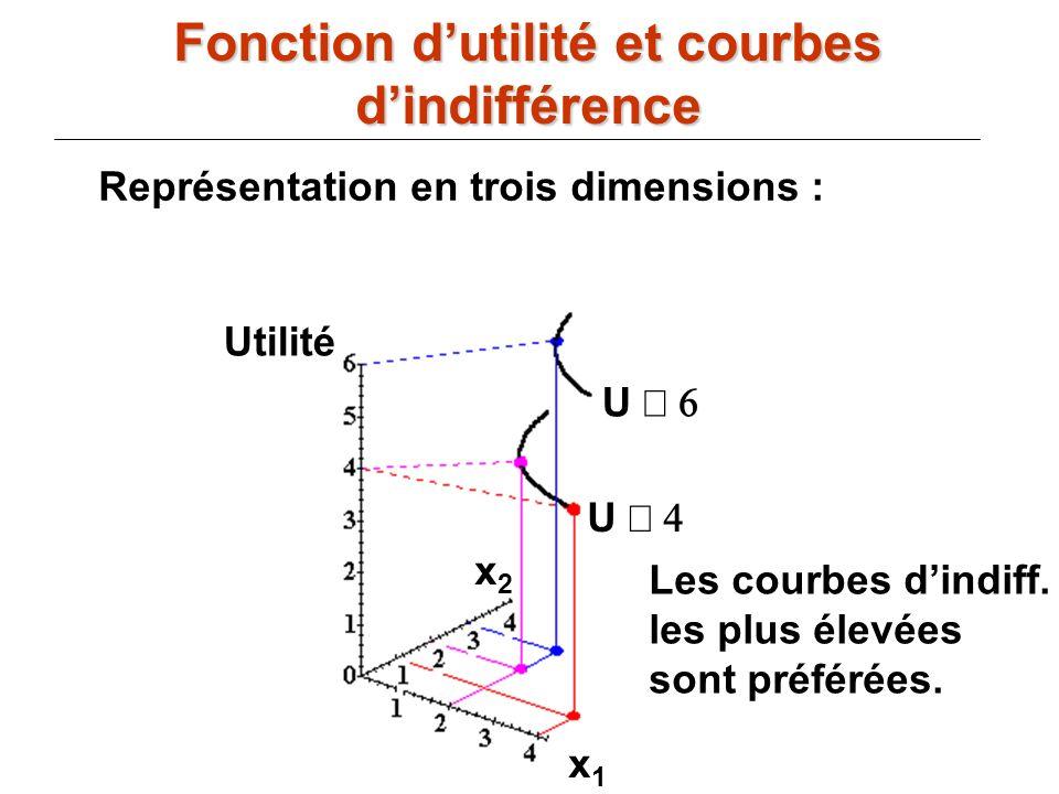 71 U U Les courbes dindiff. les plus élevées sont préférées. Utilité x2x2 x1x1 Représentation en trois dimensions : Fonction dutilité et courbes dindi
