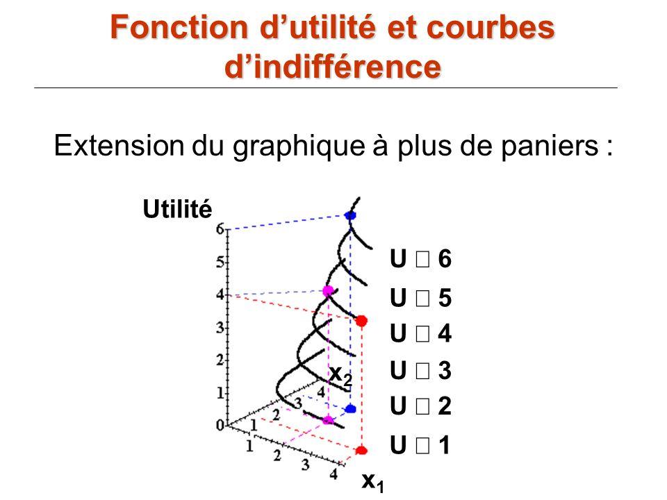 72 U 6 U 5 U 4 U 3 U 2 U 1 x1x1 x2x2 Utilité Extension du graphique à plus de paniers : Fonction dutilité et courbes dindifférence